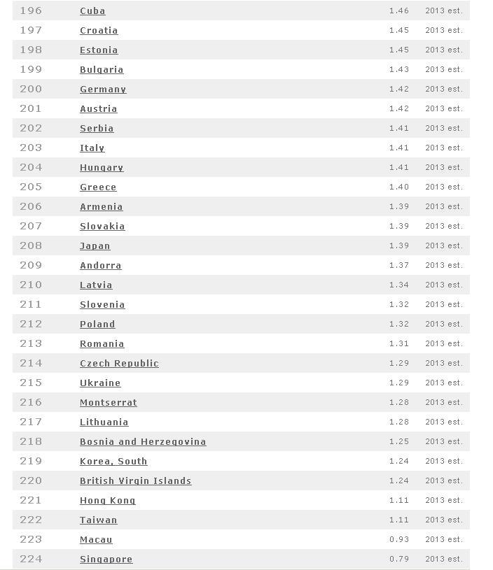Fertility Rate by Nation