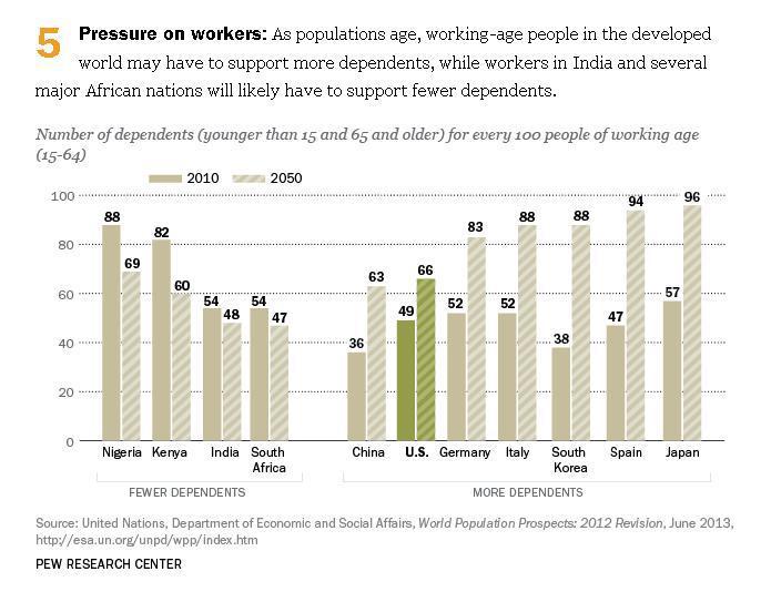 Age Dependency Ratio Pew